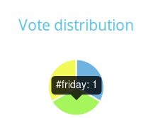 vote distribution