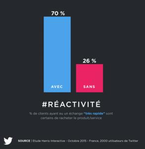 Twitter en 2016 : Reactivité